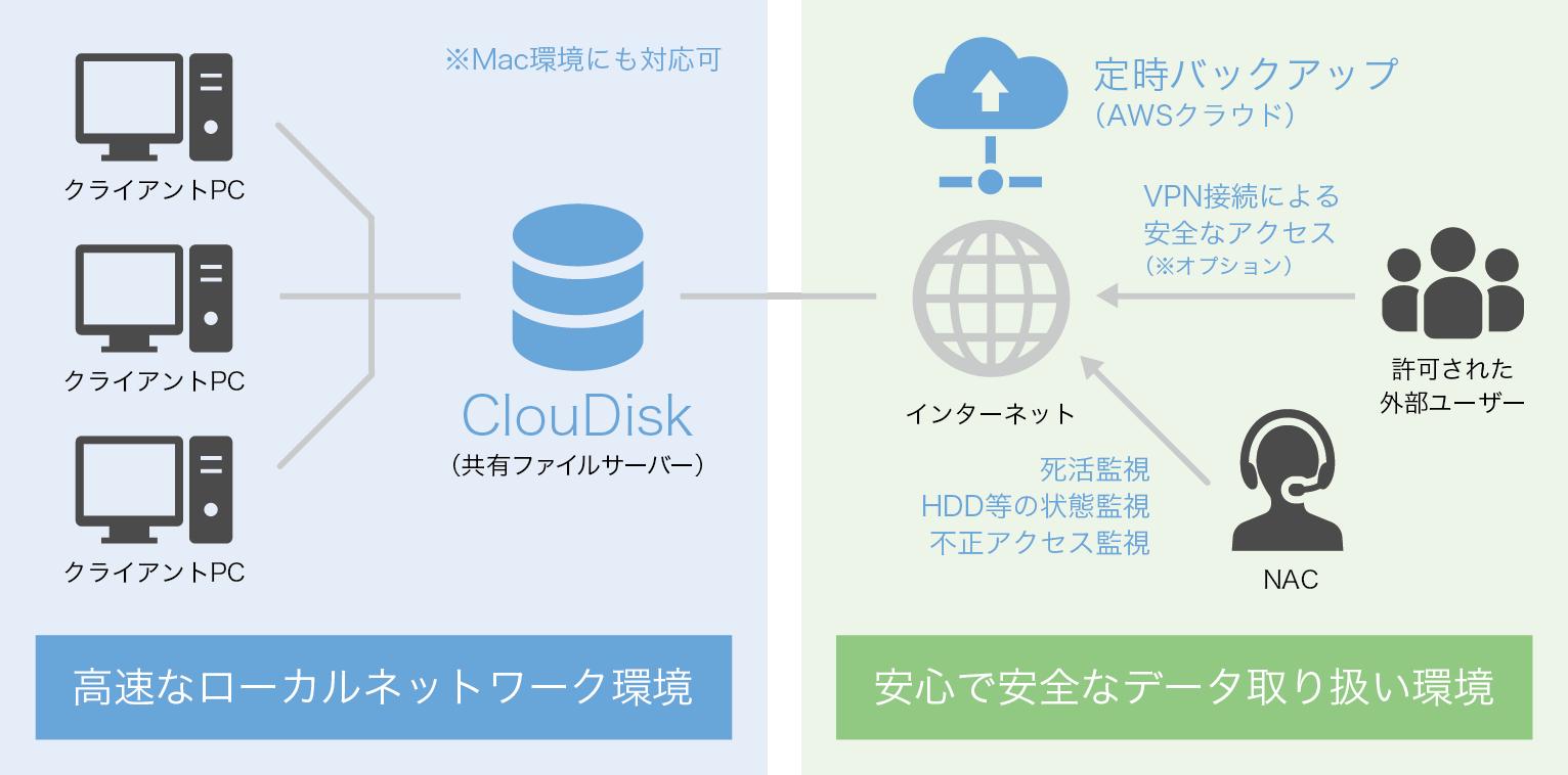 中小企業のためのファイル共有サーバー ClouDisk(クラウディスク)